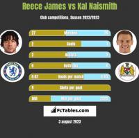 Reece James vs Kal Naismith h2h player stats