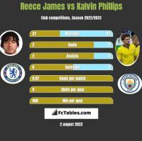 Reece James vs Kalvin Phillips h2h player stats