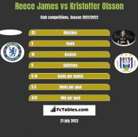 Reece James vs Kristoffer Olsson h2h player stats