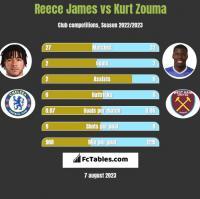 Reece James vs Kurt Zouma h2h player stats