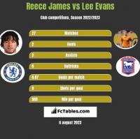 Reece James vs Lee Evans h2h player stats