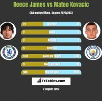 Reece James vs Mateo Kovacic h2h player stats