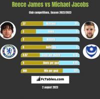 Reece James vs Michael Jacobs h2h player stats