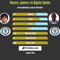 Reece James vs Ngolo Kante h2h player stats