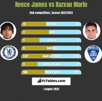 Reece James vs Razvan Marin h2h player stats