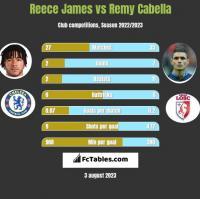Reece James vs Remy Cabella h2h player stats