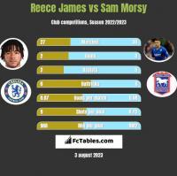 Reece James vs Sam Morsy h2h player stats