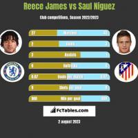 Reece James vs Saul Niguez h2h player stats