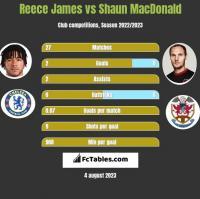 Reece James vs Shaun MacDonald h2h player stats