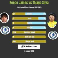 Reece James vs Thiago Silva h2h player stats