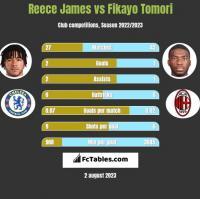 Reece James vs Fikayo Tomori h2h player stats