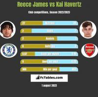 Reece James vs Kai Havertz h2h player stats