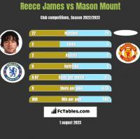 Reece James vs Mason Mount h2h player stats