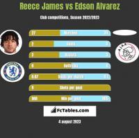 Reece James vs Edson Alvarez h2h player stats
