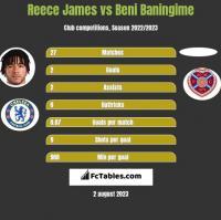 Reece James vs Beni Baningime h2h player stats
