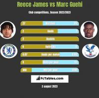 Reece James vs Marc Guehi h2h player stats