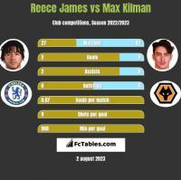 Reece James vs Max Kilman h2h player stats