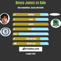 Reece James vs Kaio h2h player stats