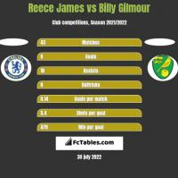 Reece James vs Billy Gilmour h2h player stats