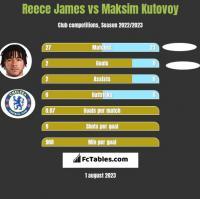 Reece James vs Maksim Kutovoy h2h player stats