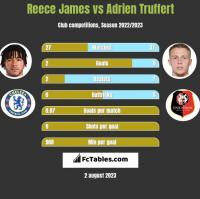 Reece James vs Adrien Truffert h2h player stats