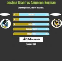 Joshua Grant vs Cameron Norman h2h player stats