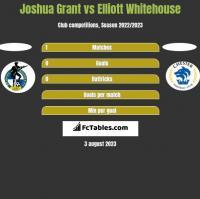 Joshua Grant vs Elliott Whitehouse h2h player stats