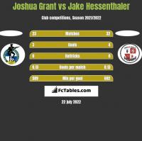 Joshua Grant vs Jake Hessenthaler h2h player stats