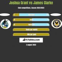 Joshua Grant vs James Clarke h2h player stats