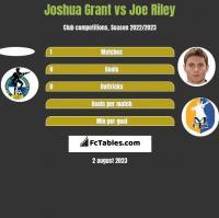 Joshua Grant vs Joe Riley h2h player stats