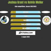 Joshua Grant vs Kelvin Mellor h2h player stats