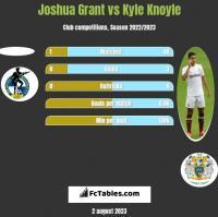Joshua Grant vs Kyle Knoyle h2h player stats