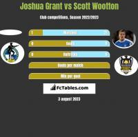 Joshua Grant vs Scott Wootton h2h player stats