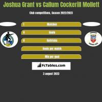 Joshua Grant vs Callum Cockerill Mollett h2h player stats
