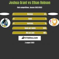 Joshua Grant vs Ethan Robson h2h player stats