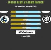 Joshua Grant vs Adam Randell h2h player stats