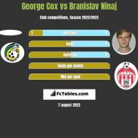 George Cox vs Branislav Ninaj h2h player stats
