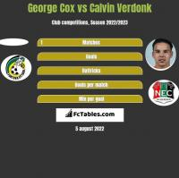 George Cox vs Calvin Verdonk h2h player stats