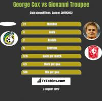 George Cox vs Giovanni Troupee h2h player stats