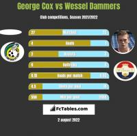 George Cox vs Wessel Dammers h2h player stats