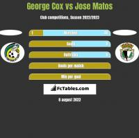 George Cox vs Jose Matos h2h player stats