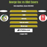 George Cox vs Clint Essers h2h player stats