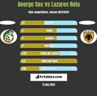 George Cox vs Lazaros Rota h2h player stats