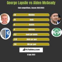 George Lapslie vs Aiden McGeady h2h player stats