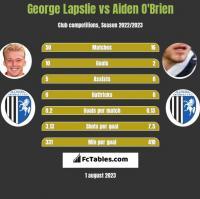 George Lapslie vs Aiden O'Brien h2h player stats