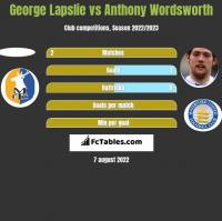 George Lapslie vs Anthony Wordsworth h2h player stats
