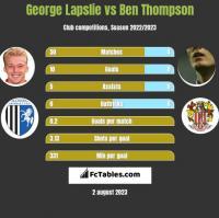 George Lapslie vs Ben Thompson h2h player stats