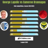 George Lapslie vs Cameron Brannagan h2h player stats