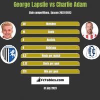 George Lapslie vs Charlie Adam h2h player stats