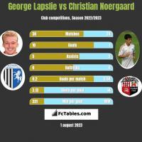 George Lapslie vs Christian Noergaard h2h player stats